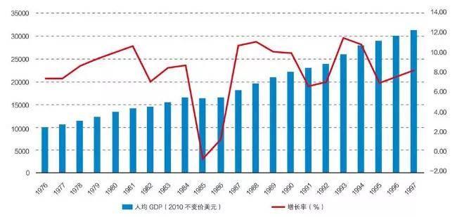 人均gdp增长率_中国人口增长率变化图