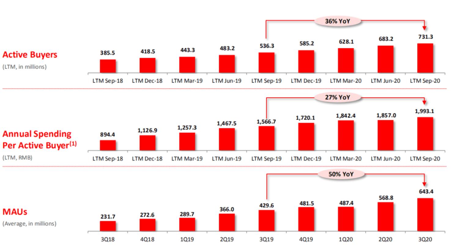 首次实现单季度盈利、月活增长达阿里10倍,拼多多凭什么?