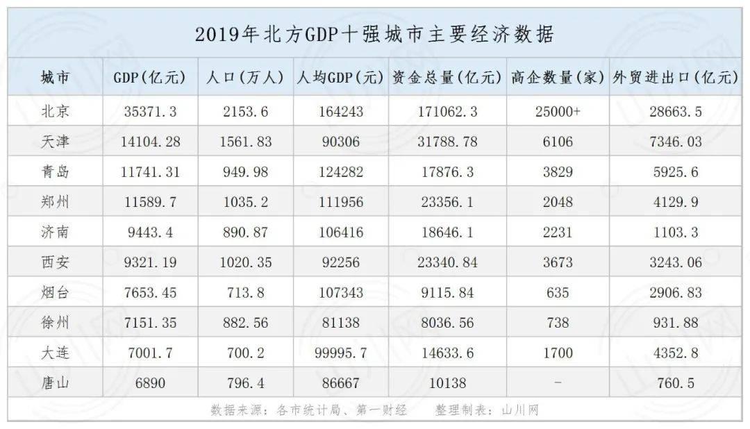 环渤海gdp_北方最有潜力的湾区:GDP达6.6万亿元,网友:中国的骄傲!