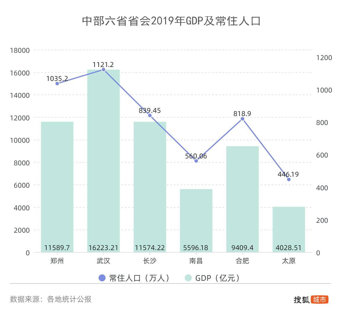 2019南昌人口_南昌常驻人口