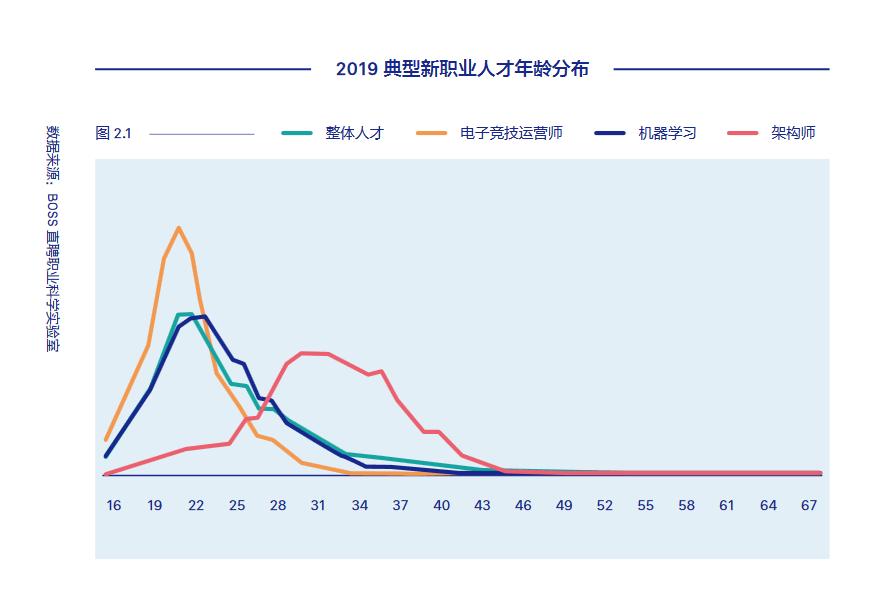 BOSS直聘:中国独角兽企业数量首次超越美国,新型职业崛起
