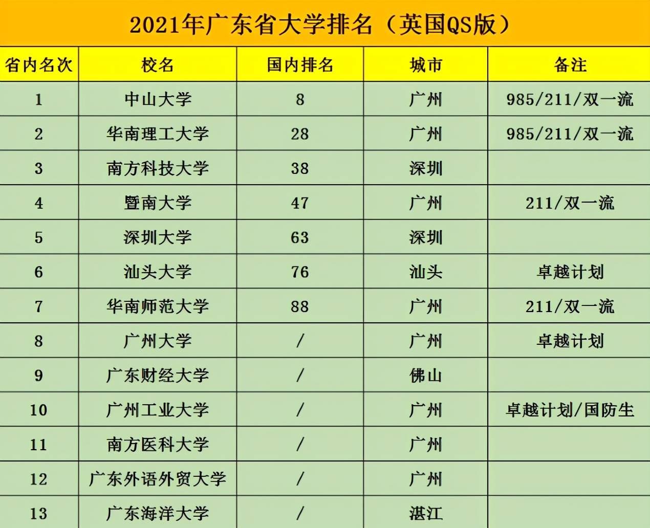 广东高校排名_广东高校校徽