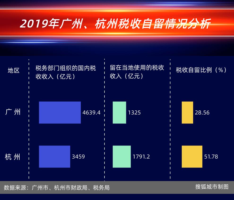 原创 GDP高出8千多亿,但广州财力为何却不及杭州?