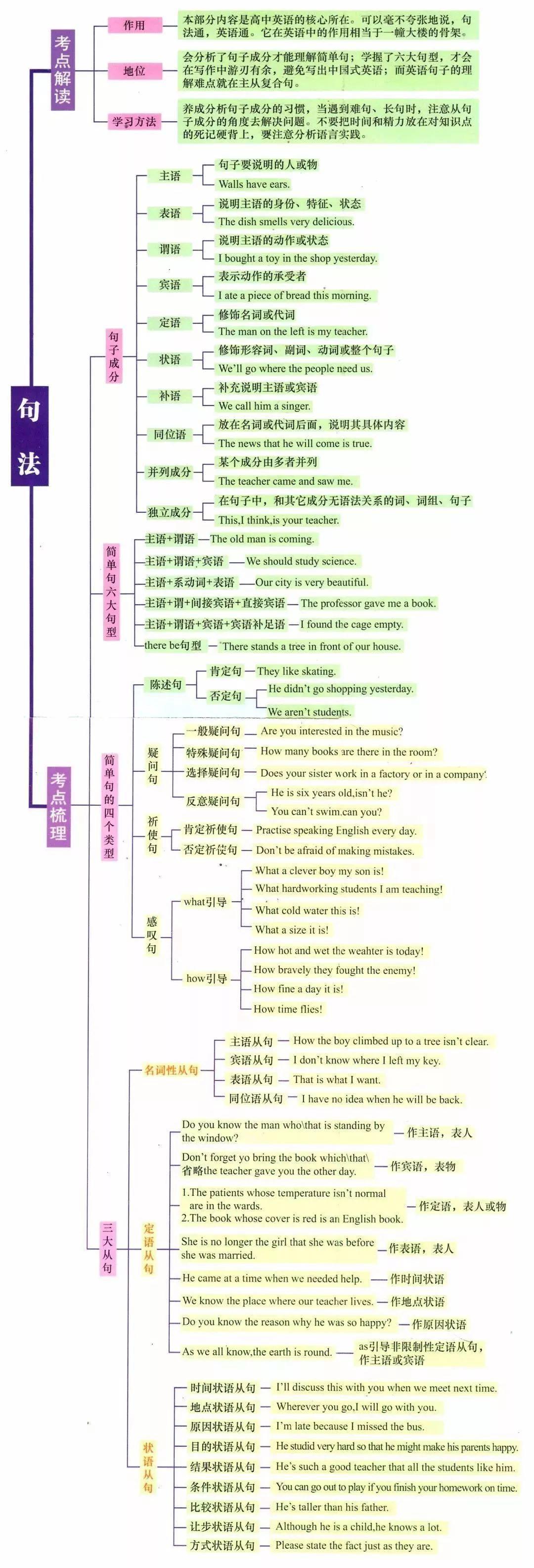 英語 階段