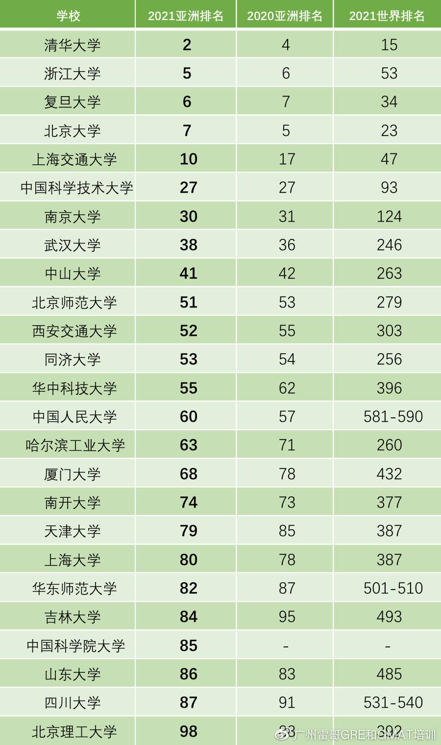 广州大学排名_广州的大学排名一览表