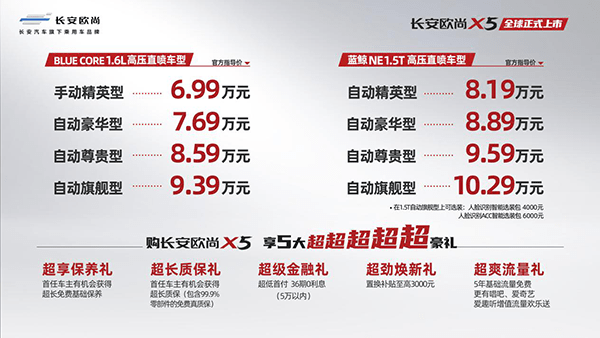 潮州长安欧尚X5正式挂牌,售价6.99-10.29万