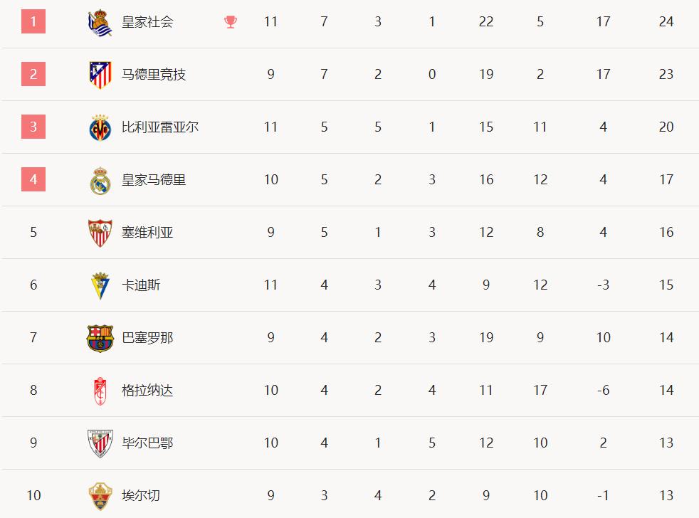 西甲联赛-梅西c罗打门献给罗纳尔多 方格献传射巴萨罗那4-0