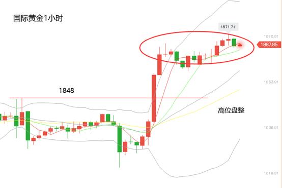 黄立臣:市场刺激法案推动金银价格大幅上涨