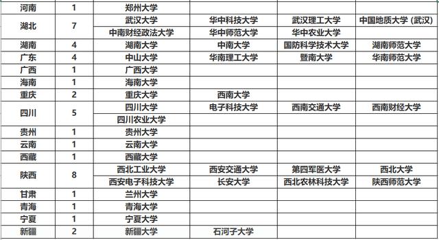 211大学排名名单_211大学名单图片