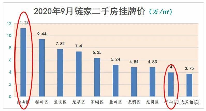 深圳gdp2020年各区_深圳10 1区2020年上半年GDP排名曝光 超4万亿重大投资正在路上
