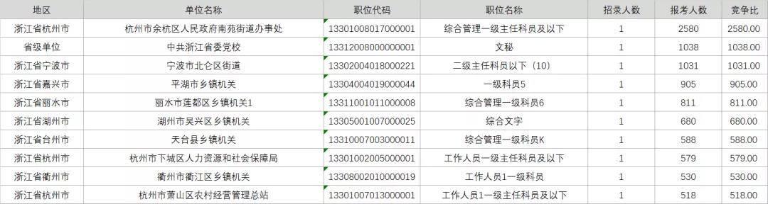 2021浙江省考报名第五天:最热岗位竞争比2580:1