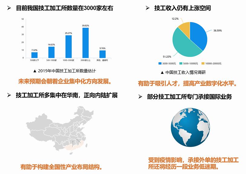 《2020中国口腔产业数字化趋势报告》重磅发布,数字化正当时!