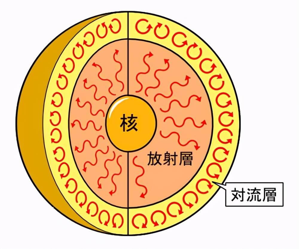 太阳大气分层图