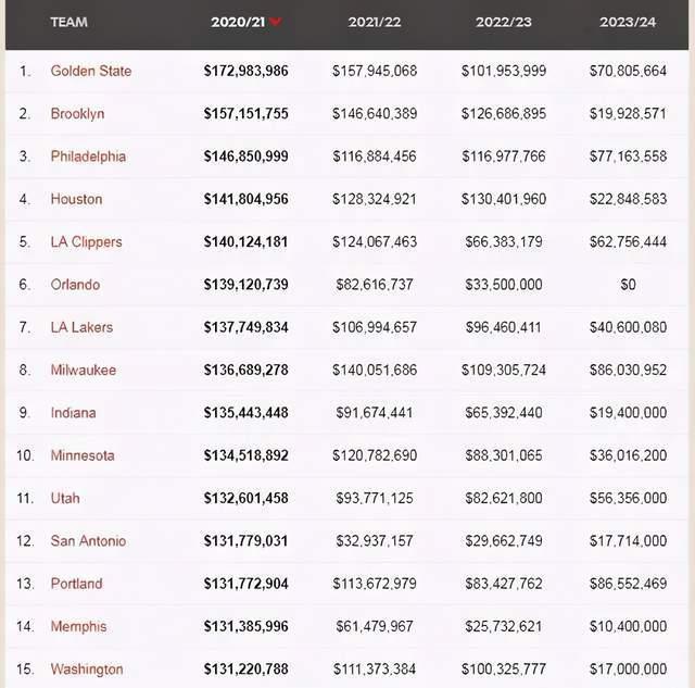 NBA新赛季球队薪资排行榜:勇士1.73亿美元高居榜首,湖人排第七