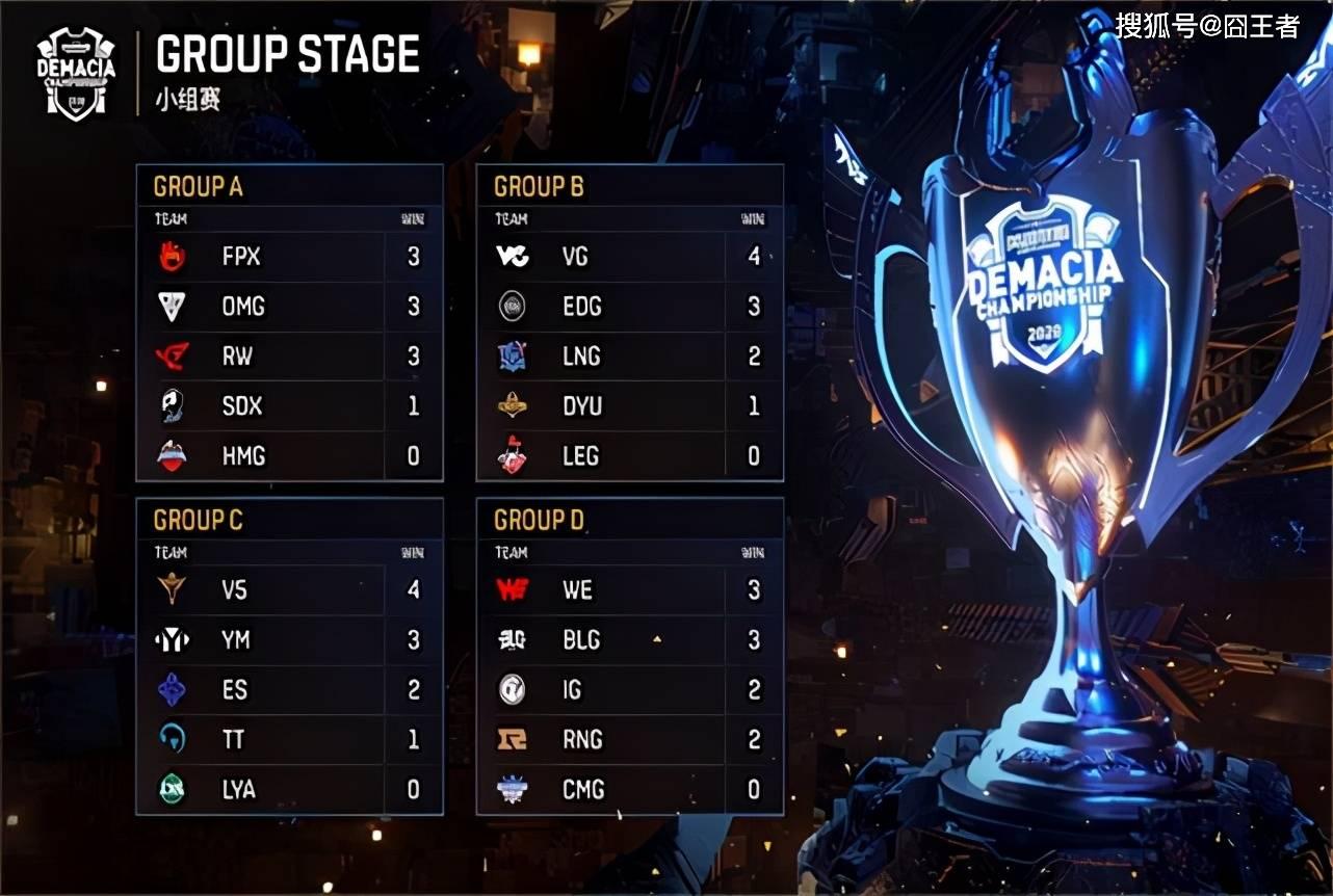 德玛西亚杯we-vs-ig_德玛西亚杯:电竞春晚,RNG首发不敌IG二队,V5和WE晋级_比赛