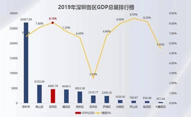 深圳gdp总量2020_深圳各区gdp排名2020