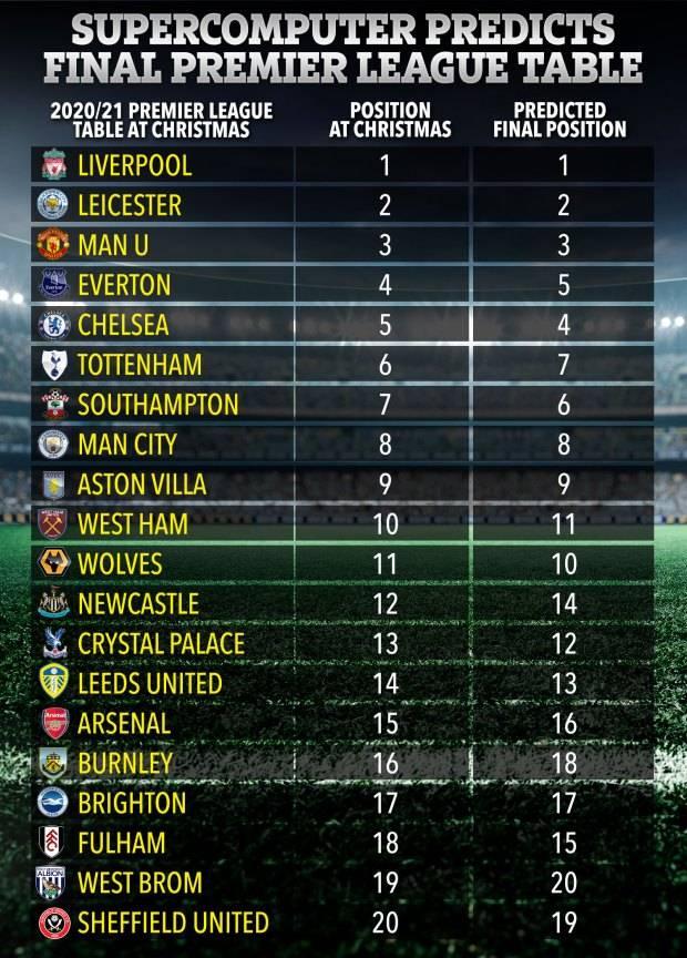 超算排行_超算预测英超最终排名:利物浦卫冕曼城无缘欧冠