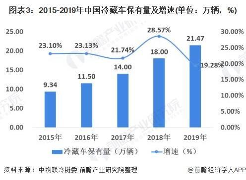 2020年中国冷链物流行业发展现状分析 冷链物流基础设施建设逐步完善