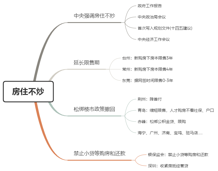 2020楼市调控的十大关键词(附思维导图)