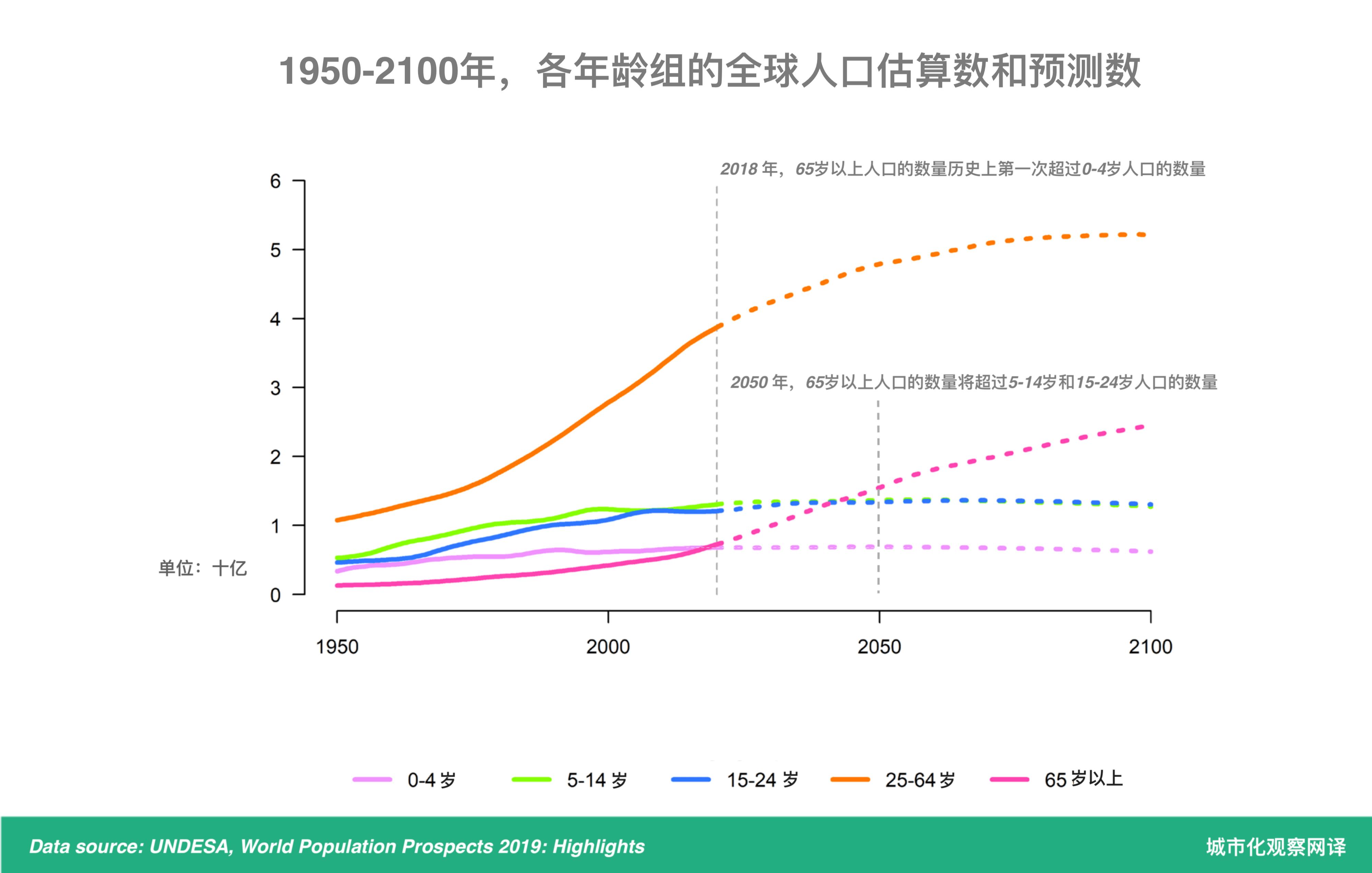 世界人口老龄化的原因_1.5亿人口将患脑退化症,全球人口老龄化猛增问题