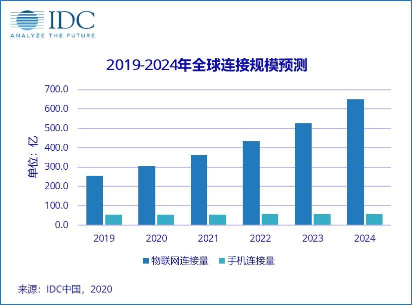 原创盘点2020物联网十大事件,应用加速