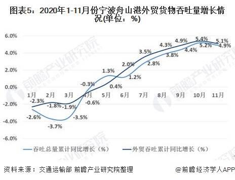 2020年中国港口物流行业市场现状及竞争格局分析 宁波舟山港稳坐第一【组图】