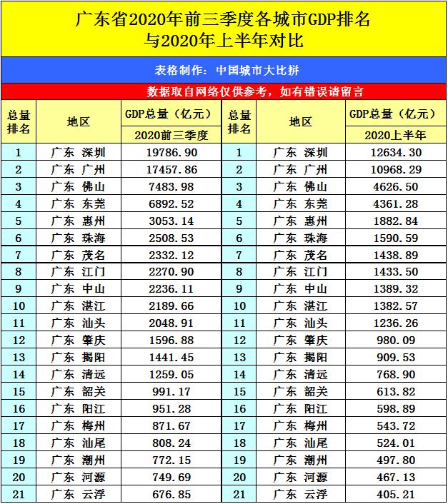 湖州gdp2020季度排名_毛笔之都湖州的2020年一季度GDP出炉,在浙江省内排名第几
