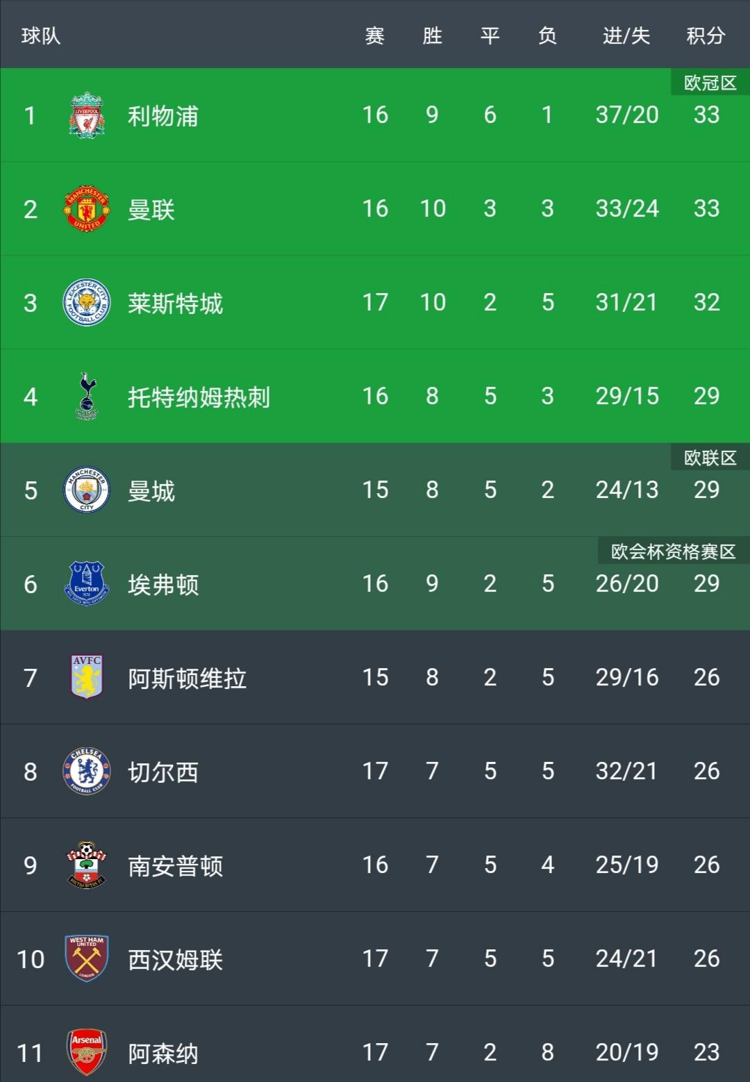 原创             3-1!曼城3连胜,集体爆发胜切尔西,少赛1轮落后榜首仅4分
