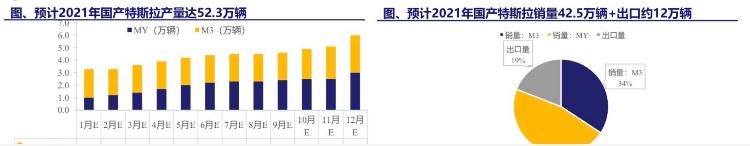 产能预期52.3万辆!特斯拉上海工厂产能大增,周产或达八千