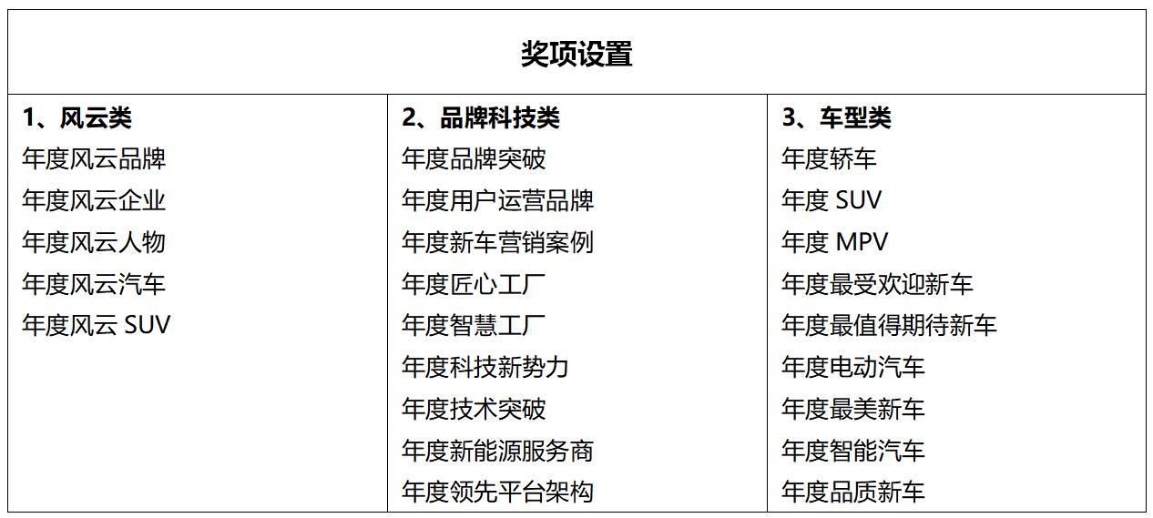 """原创2020-2021搜狐汽车年度大选,谁能在""""年度新科技力量""""中获得第一名?"""