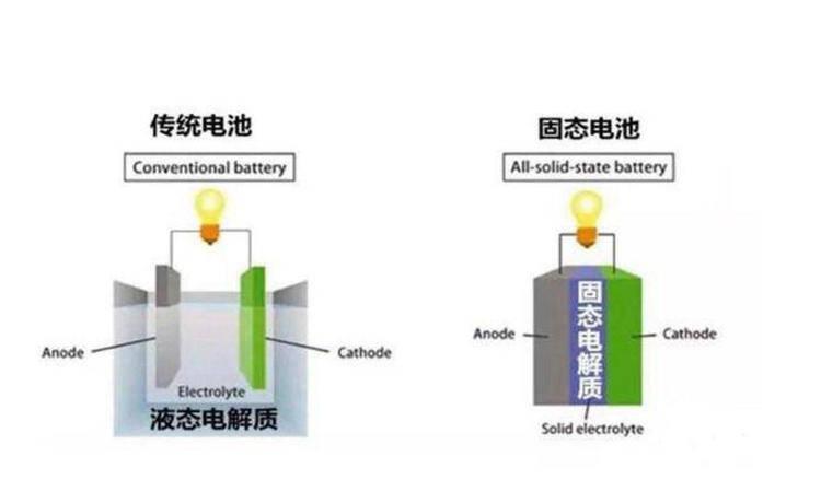 固态电池还离我们有多远?