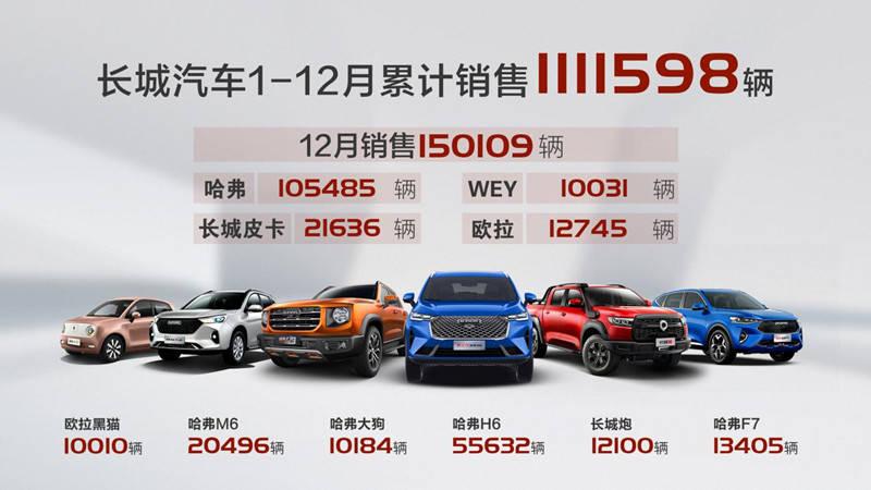 长城汽车2020年销售星辉开户超111万辆 超额完成销量目标