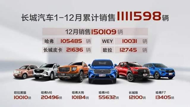 每天车闻:长城汽车2020年销量达111.6万辆_企业