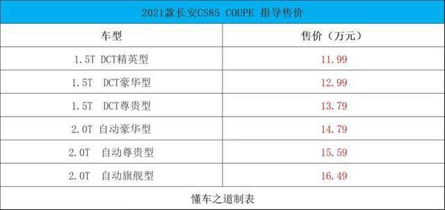 更星辉开户精致了,2021款CS85 COUPE售11.99万起