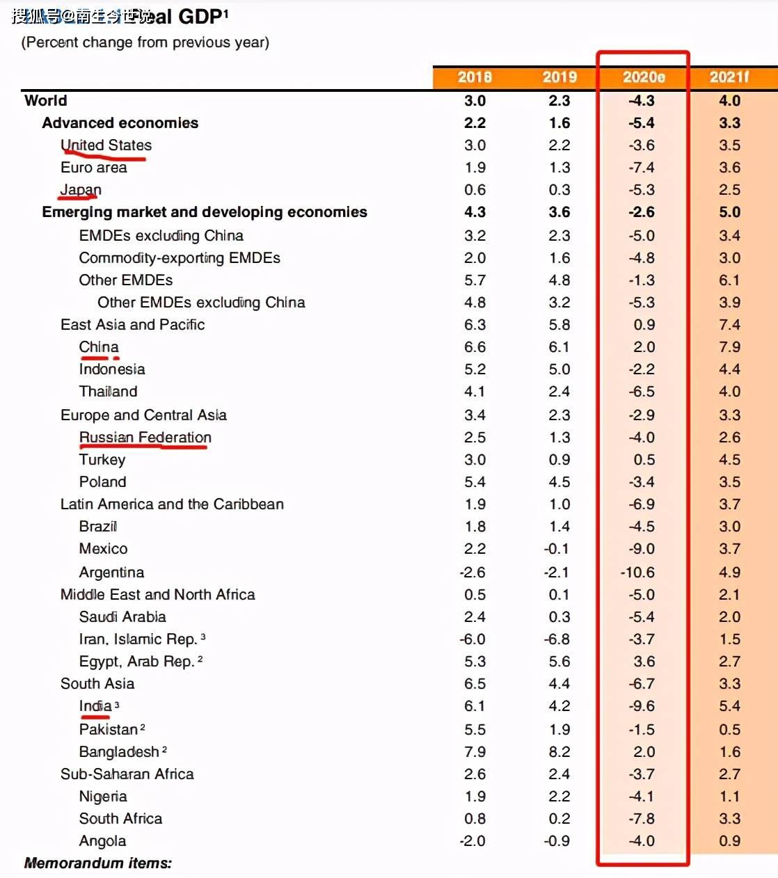 2020年中国印度gdp总量_中国百强城市榜单发布 北京上海稳坐榜一榜二,它们凭什么