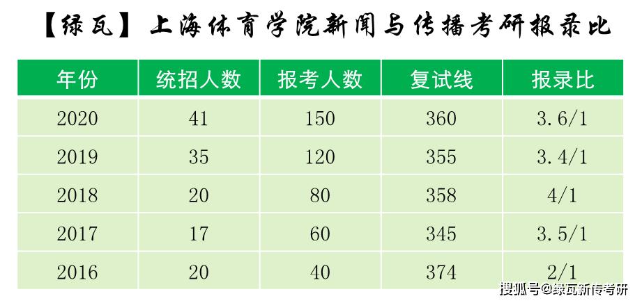 上海体育学院新闻传播学考研报名比例[2016-2020]