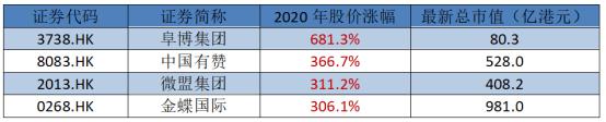 交换吧(01753。香港):低价值的SaaS概念股很少,预计会有投资机会