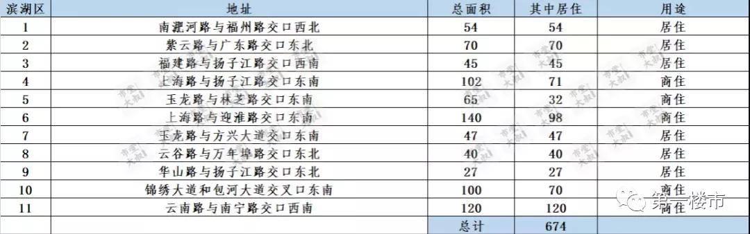 滨湖68家二手房均价曝光!万科蓝山、书香门第、文华阁涨幅前三!