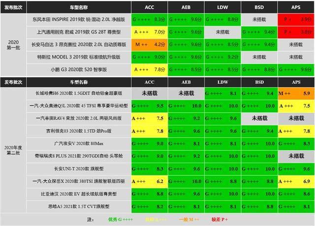 中国智能汽车指数最新结果发布:五款车型获全优,长安再夺冠