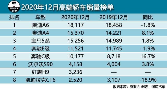 12月汽车销量,轩逸再破6万,皓影跻身SUV榜单前三成最大黑马