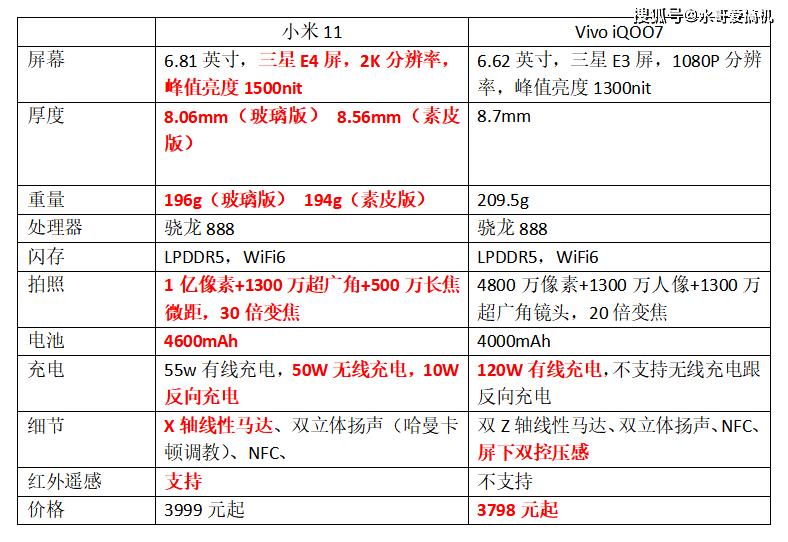iQOO7对比小米11,双标言论还有多少?
