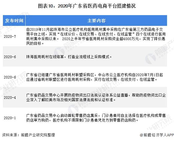 2020年广东省医药流通行业市场现状及竞争格局分析 综合实力领先全国发展