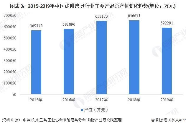 2020年中国涂附磨具行业发展现状与供需情况分析 行业调整产销均有下降