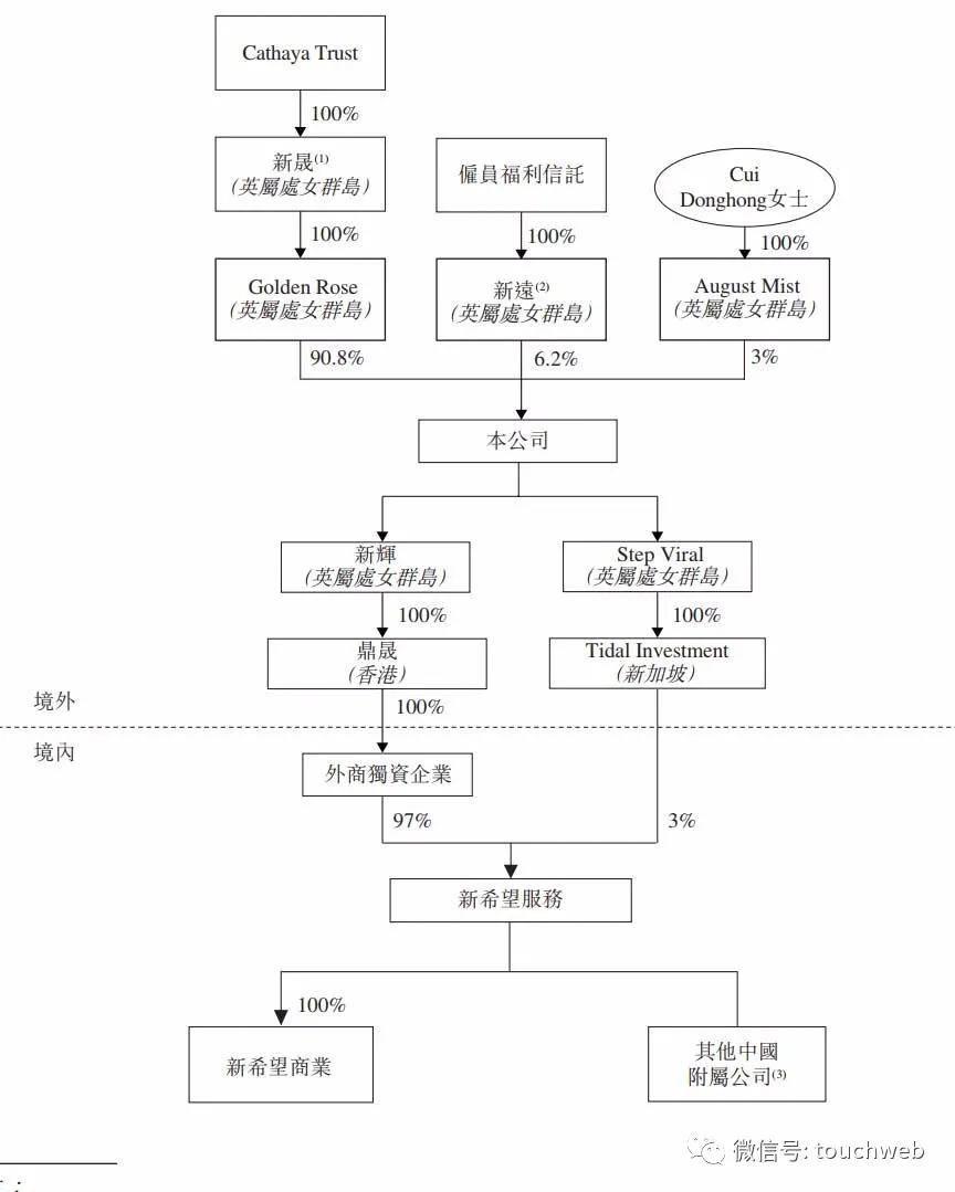 新希望服务冲刺港交所:9个月利润近亿 刘畅为新加坡籍
