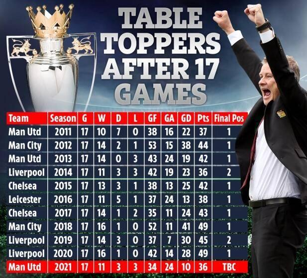原创             过往十年同期榜首八次夺冠 曼联本季夺冠概率80%?