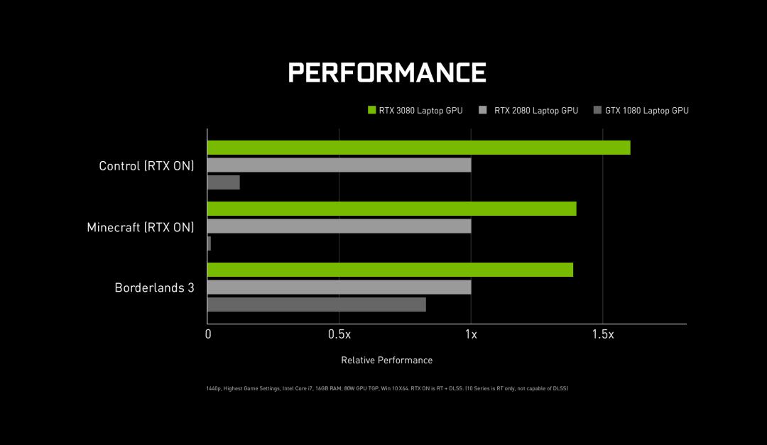 超高性价比买吗?只卖2499的RTX 3060和6999的RTX 30笔记本来啦