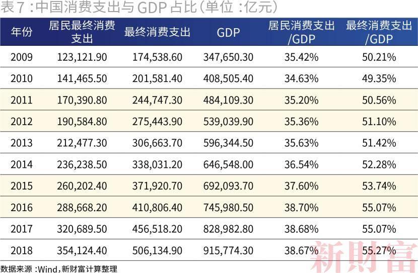 卫生支出占gdp比重_三大产业占gdp比重图