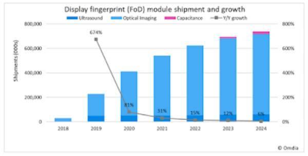 屏下指紋傳感器2019年出貨量暴增674%