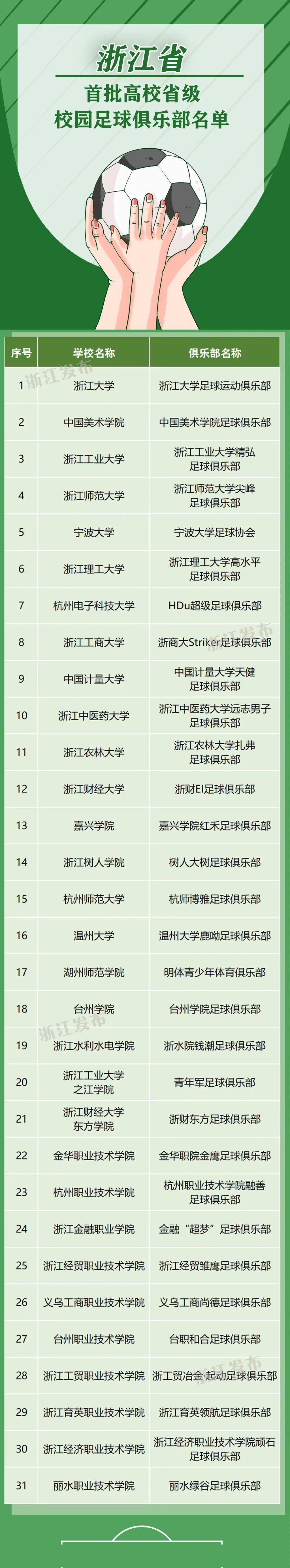 【浙江榜单】2020年浙江省第一批高校校园足球俱乐部名单(31个)