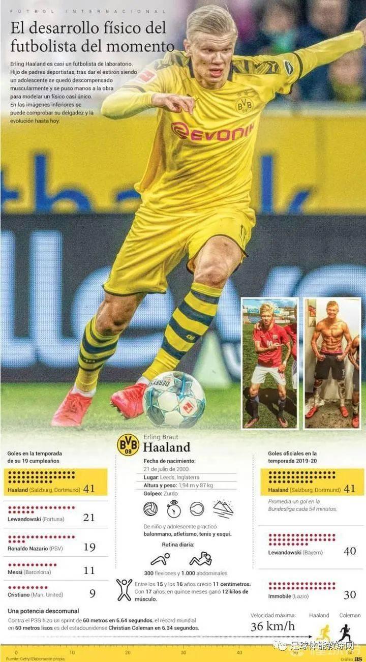 最火19岁德甲足球少年哈兰德的肌肉成长史